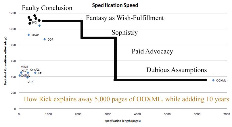 Gráfica de tiempo contra esfuerzo en la resolucion de Microsoft Office Open XML.