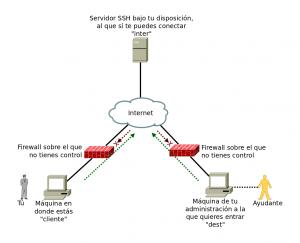 Quieres entrar a una máquina con SSH detrás de un firewall que está fuera de tu control.