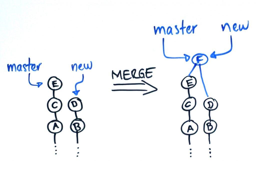Antes del Merge tenemos dos ramas independientes: master y new. Después del Merge tenemos un commit nuevo al cual apuntan las dos ramas. Ese commit tiene 2 ancestros: el último commit de cada rama unida.