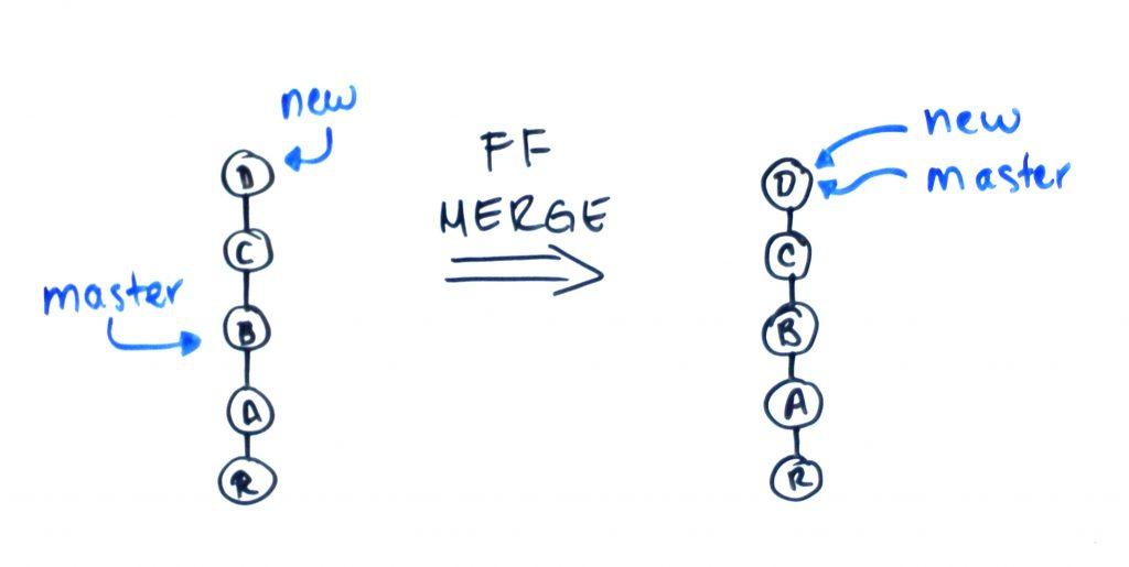 """Antes del Merge de avance rápido (fast-forward) tenemos un historial lineal en el que la rama """"master"""" corresponde a uno de los commits de en medio y la rama """"new"""" corresponde al commit más reciente. Después del Fast-Forward """"master"""" apunta al mismo commit al que apunta """"new""""."""