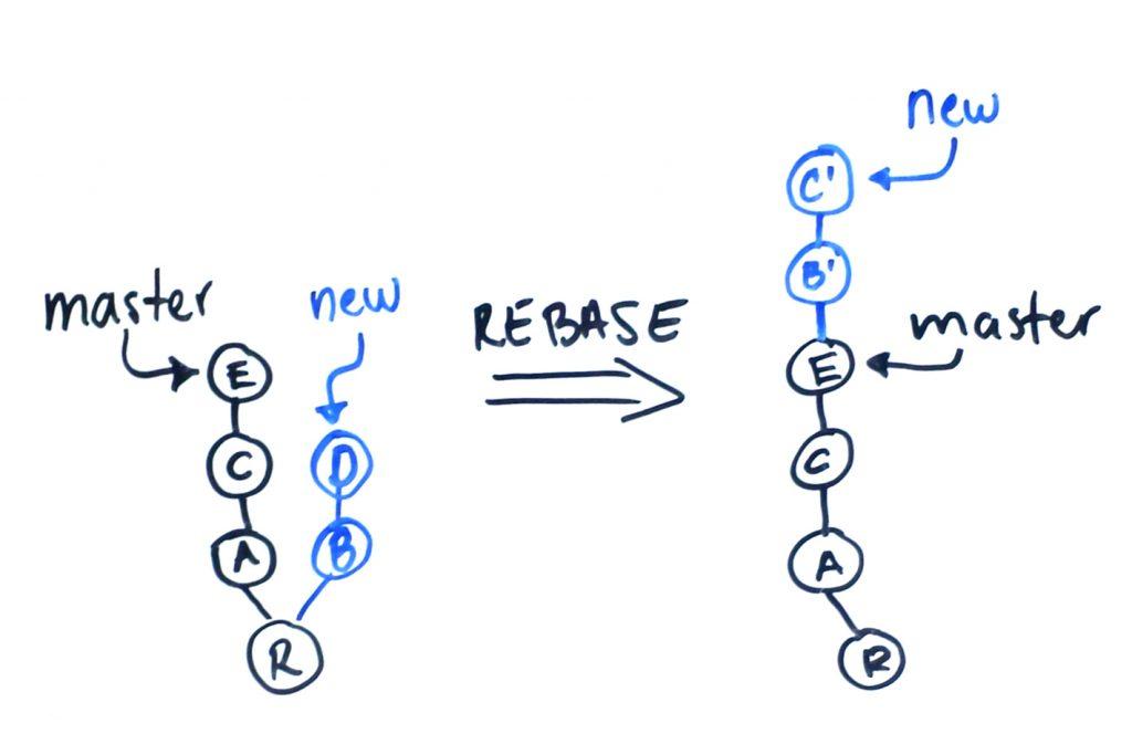 """Antes del Rebase tenemos una rama """"master"""" y una rama """"new"""" que sale del primer commit de """"master"""". Después del rebase de """"new"""" sobre """"master"""", tras el último commit de """"master"""" tenemos los commits que correspondían a la rama """"new""""."""